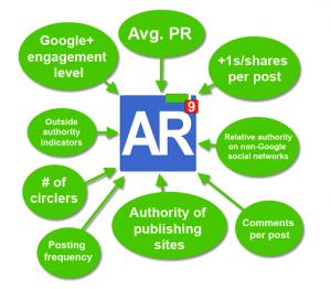 Google Author Rank Diagram