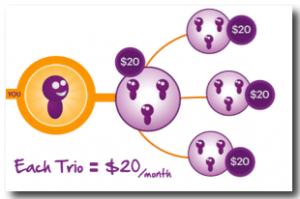Solavei Compensation Plan Graphic